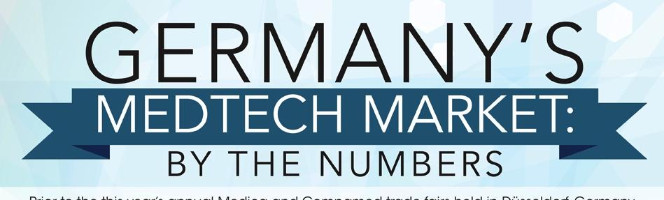 Infographic: A Look at Germany's Medtech Market